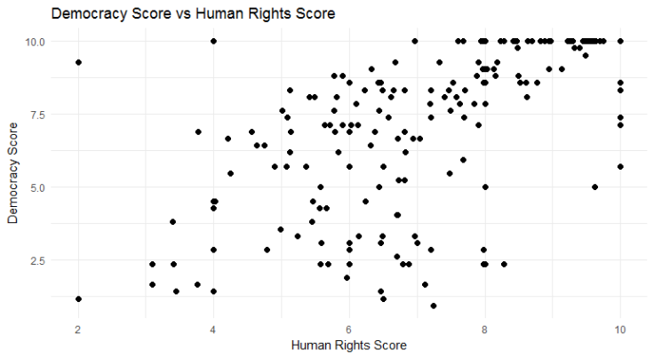 democracy v human rights