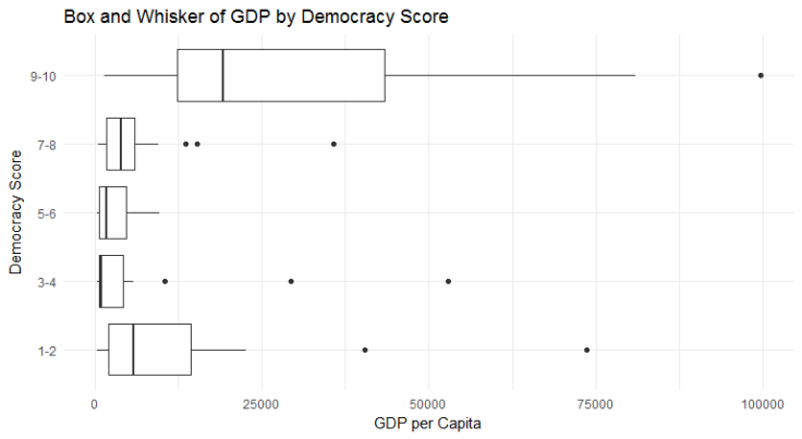 GDP v Democracy