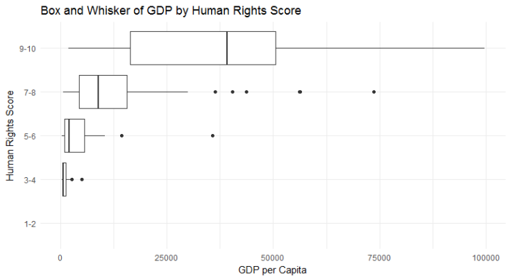 GDP v Human Rights